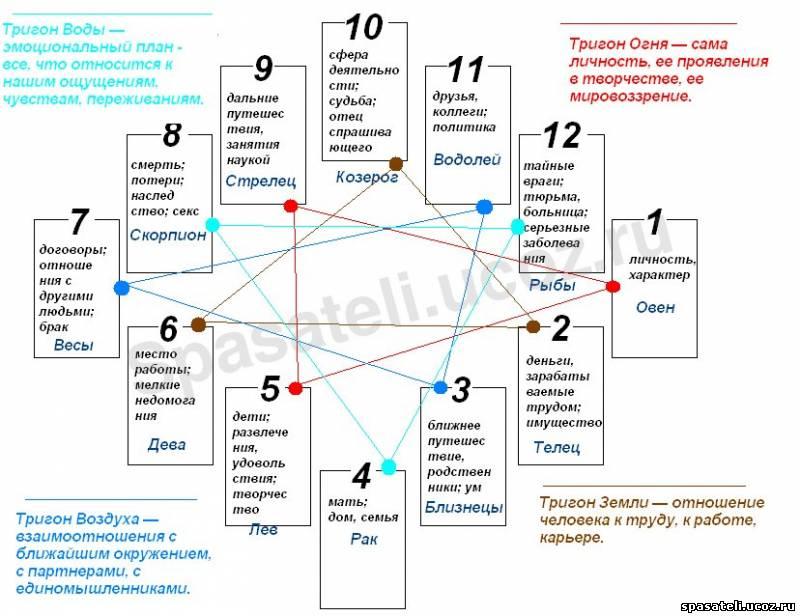 описание домов гороскоп